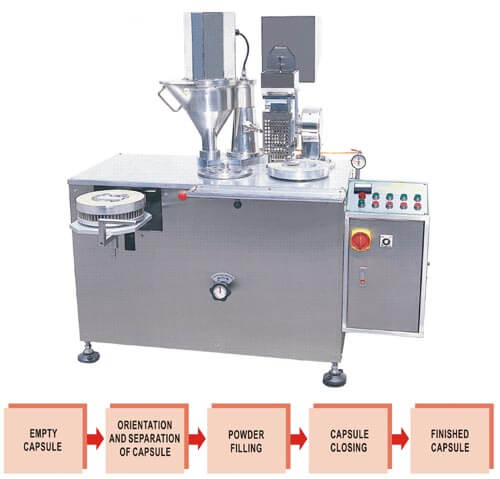 Capsule Filler Machin, Capsule Packing Machine
